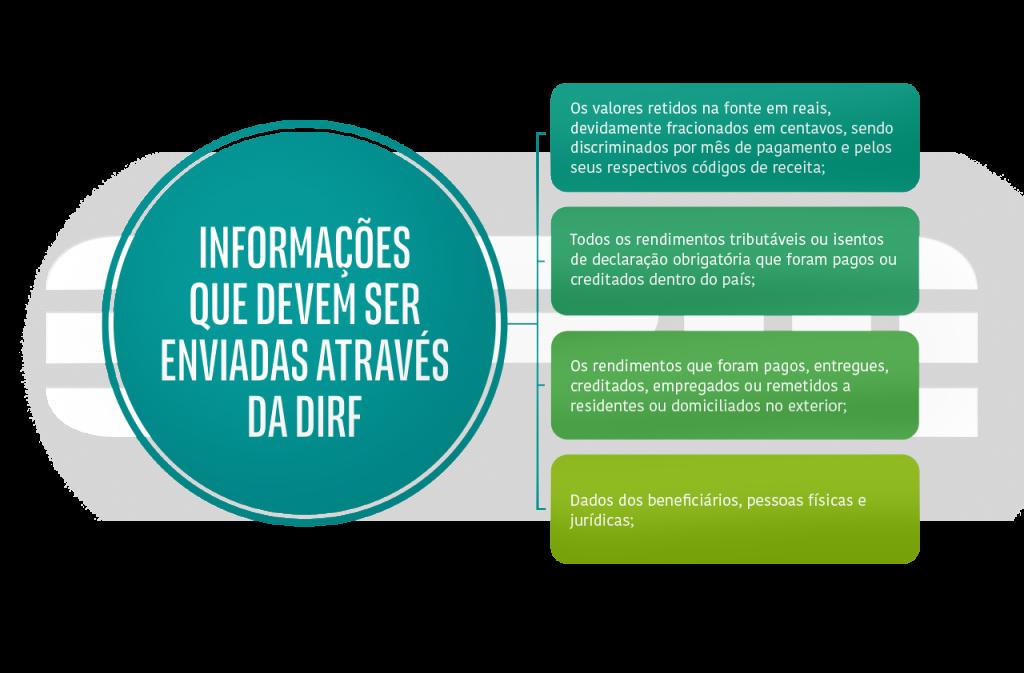 Informações da DIRF 2020